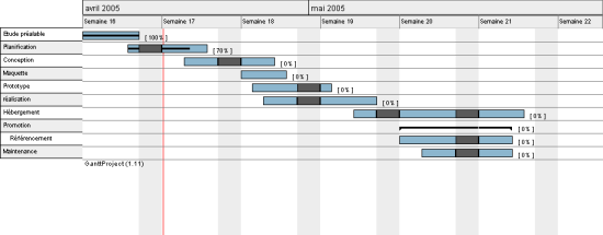 Projektplan vrktjer og metoder til it ledelse eksempel p gantt diagram som giver et overblik over mileple og tidsplan ccuart Gallery